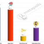 United Kingdom General Election: 3 Mar 2015 poll (YouGov)
