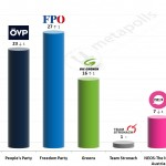 Austrian Legislative Election: 8 Mar 2015 poll (Market)