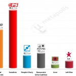 Portuguese Legislative Election: 12 Mar 2015 poll (Eurosondagem)