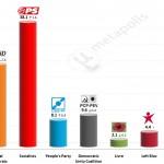 Portuguese Legislative Election: 12 Mar 2015 poll (Eurosondagem)