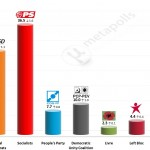 Portuguese Legislative Election: 27 Feb 2015 poll (Eurosondagem)
